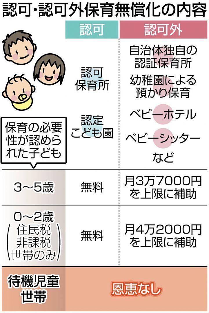 認可外保育施設等に通う子供の幼児教育・保育無償化の手続き(西東京市)