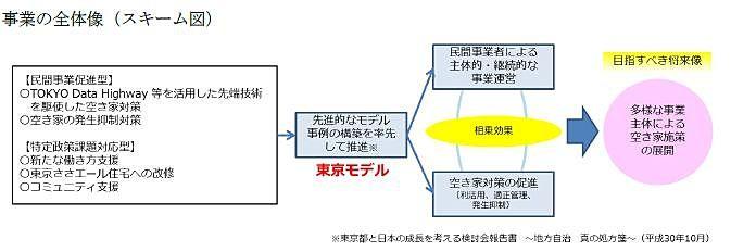民間空き家対策東京モデル支援事業の事業者を募集しています